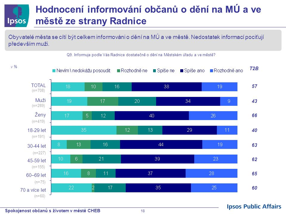 Spokojenost občanů s životem v městě CHEB 18 Hodnocení informování občanů o dění na MÚ a ve městě ze strany Radnice Obyvatelé města se cítí být celkem