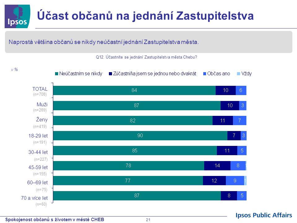 Spokojenost občanů s životem v městě CHEB 21 Účast občanů na jednání Zastupitelstva Naprostá většina občanů se nikdy neúčastní jednání Zastupitelstva
