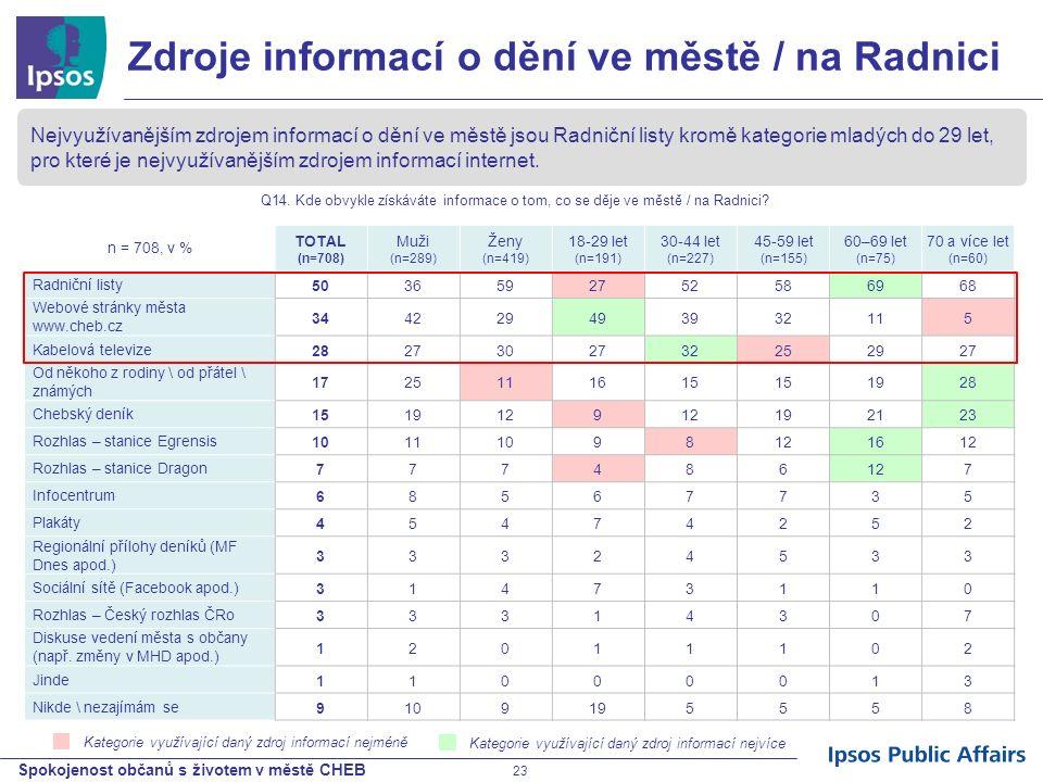 Spokojenost občanů s životem v městě CHEB 23 Kategorie využívající daný zdroj informací nejméně n = 708, v % TOTAL (n=708) Muži (n=289) Ženy (n=419) 1