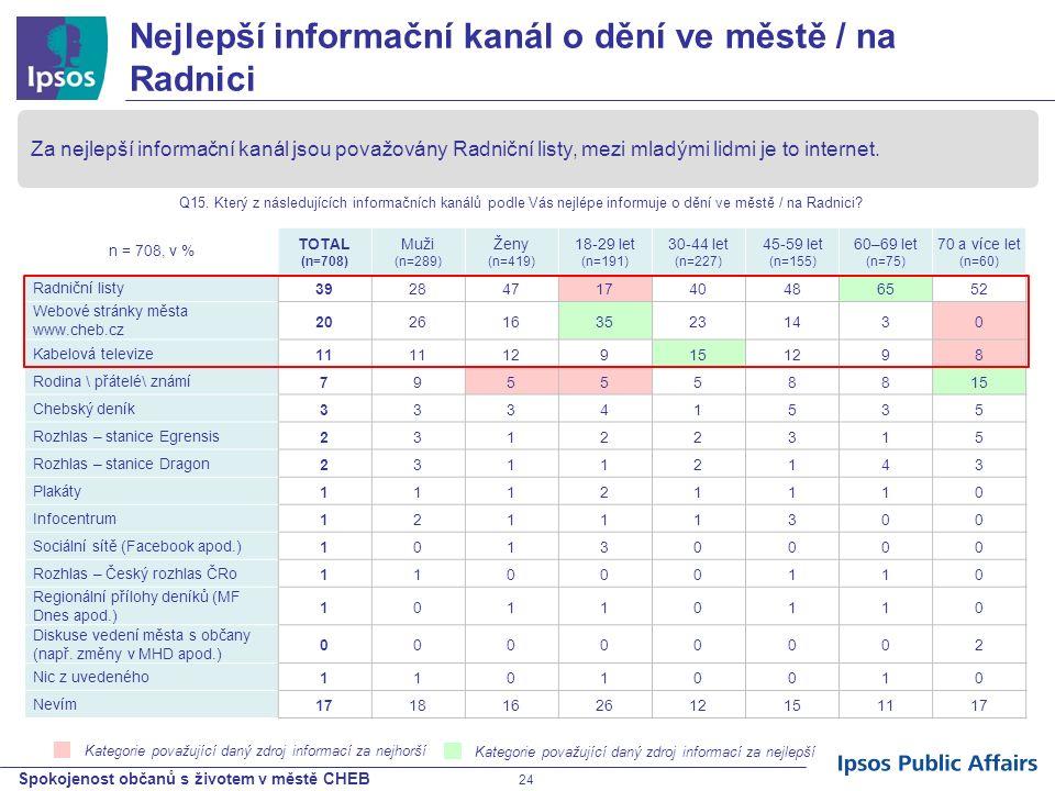 Spokojenost občanů s životem v městě CHEB 24 Kategorie považující daný zdroj informací za nejhorší n = 708, v % TOTAL (n=708) Muži (n=289) Ženy (n=419