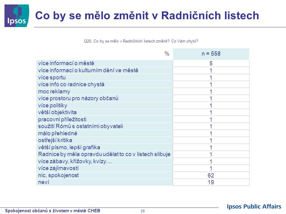 Spokojenost občanů s životem v městě CHEB 28 Co by se mělo změnit v Radničních listech %n = 558 více informací o městě5 více informací o kulturním děn