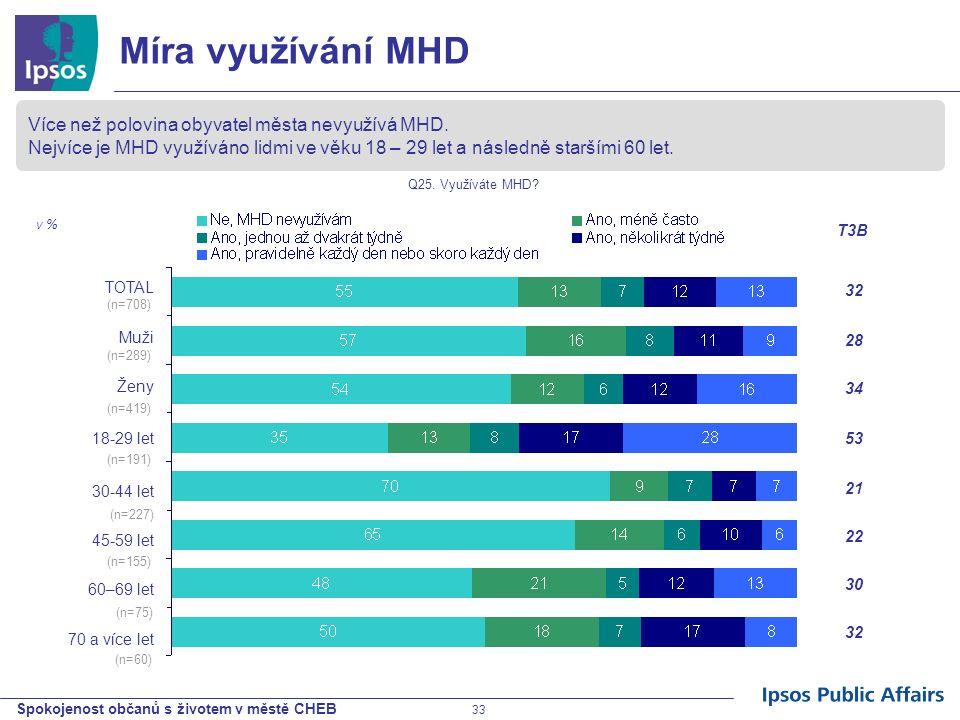 Spokojenost občanů s životem v městě CHEB 33 Míra využívání MHD Více než polovina obyvatel města nevyužívá MHD. Nejvíce je MHD využíváno lidmi ve věku
