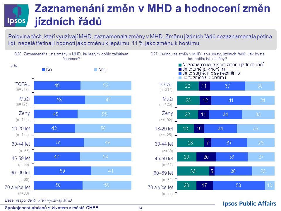 Spokojenost občanů s životem v městě CHEB 34 Zaznamenání změn v MHD a hodnocení změn jízdních řádů Polovina těch, kteří využívají MHD, zaznamenala změ