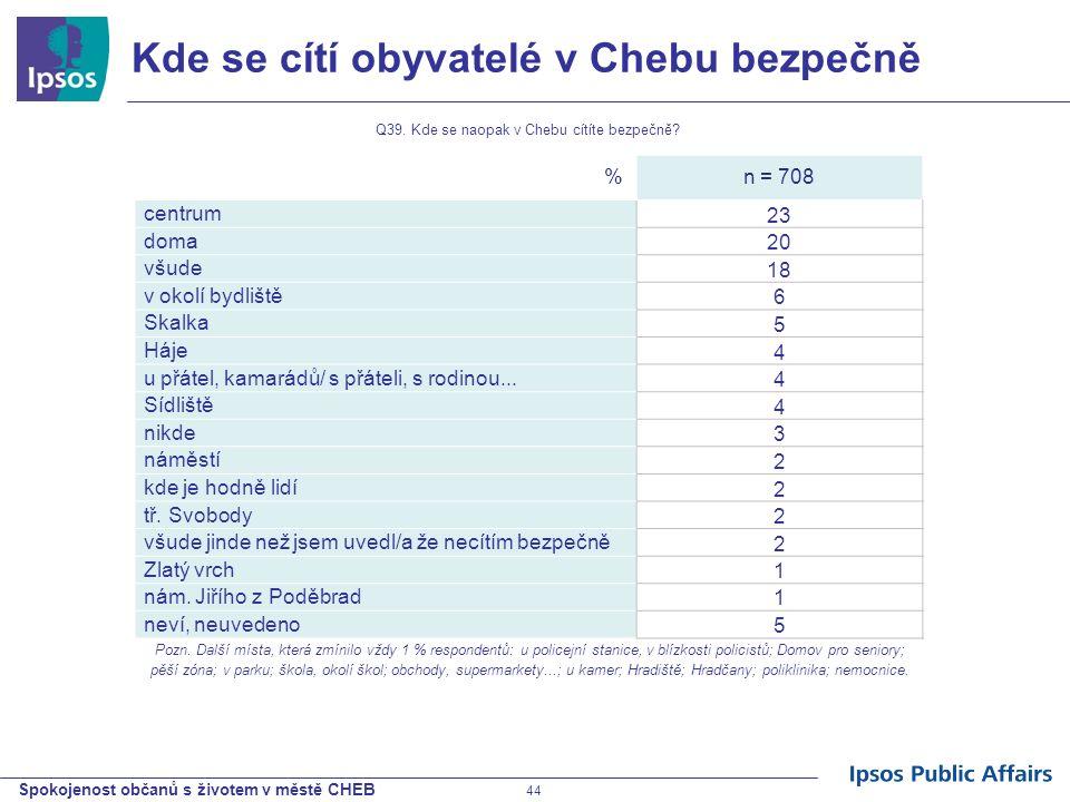 Spokojenost občanů s životem v městě CHEB 44 Kde se cítí obyvatelé v Chebu bezpečně %n = 708 centrum 23 doma 20 všude 18 v okolí bydliště 6 Skalka 5 H