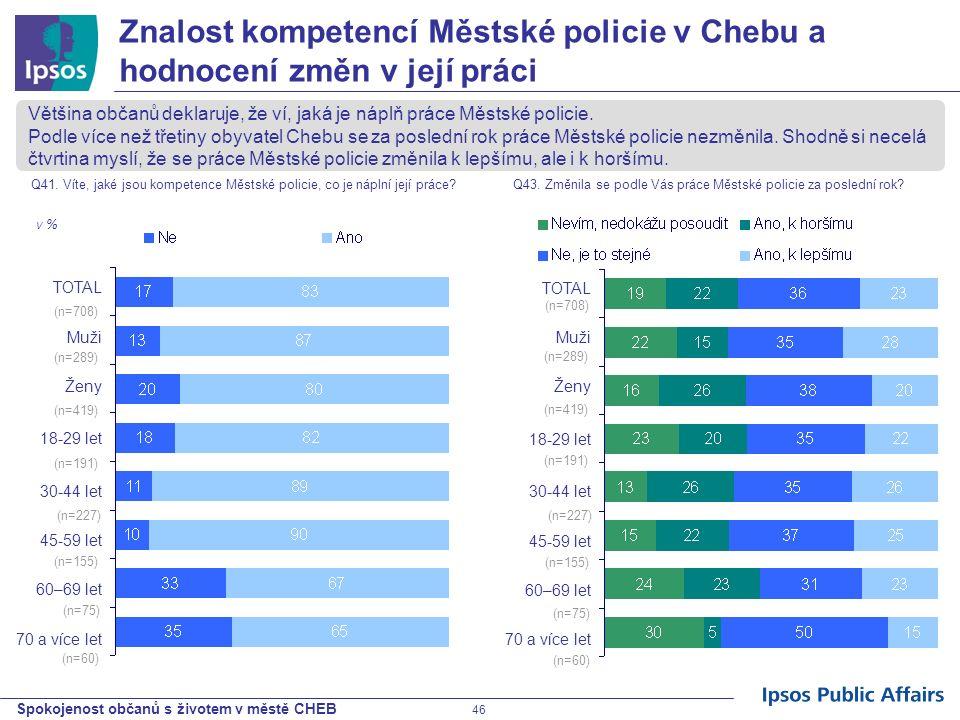 Spokojenost občanů s životem v městě CHEB 46 TOTAL Muži Ženy 18-29 let 30-44 let 45-59 let 60–69 let 70 a více let Znalost kompetencí Městské policie