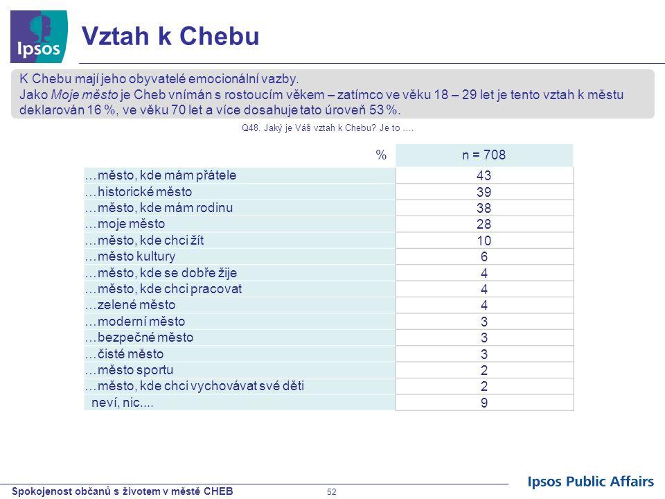 Spokojenost občanů s životem v městě CHEB 52 Vztah k Chebu %n = 708 …město, kde mám přátele 43 …historické město 39 …město, kde mám rodinu 38 …moje mě