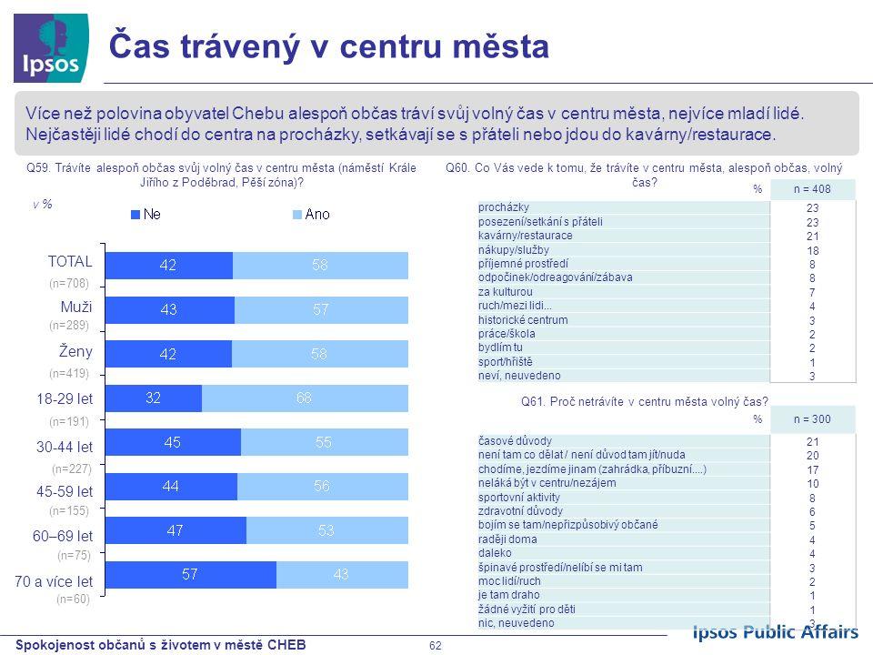 Spokojenost občanů s životem v městě CHEB 62 %n = 408 procházky 23 posezení/setkání s přáteli 23 kavárny/restaurace 21 nákupy/služby 18 příjemné prost