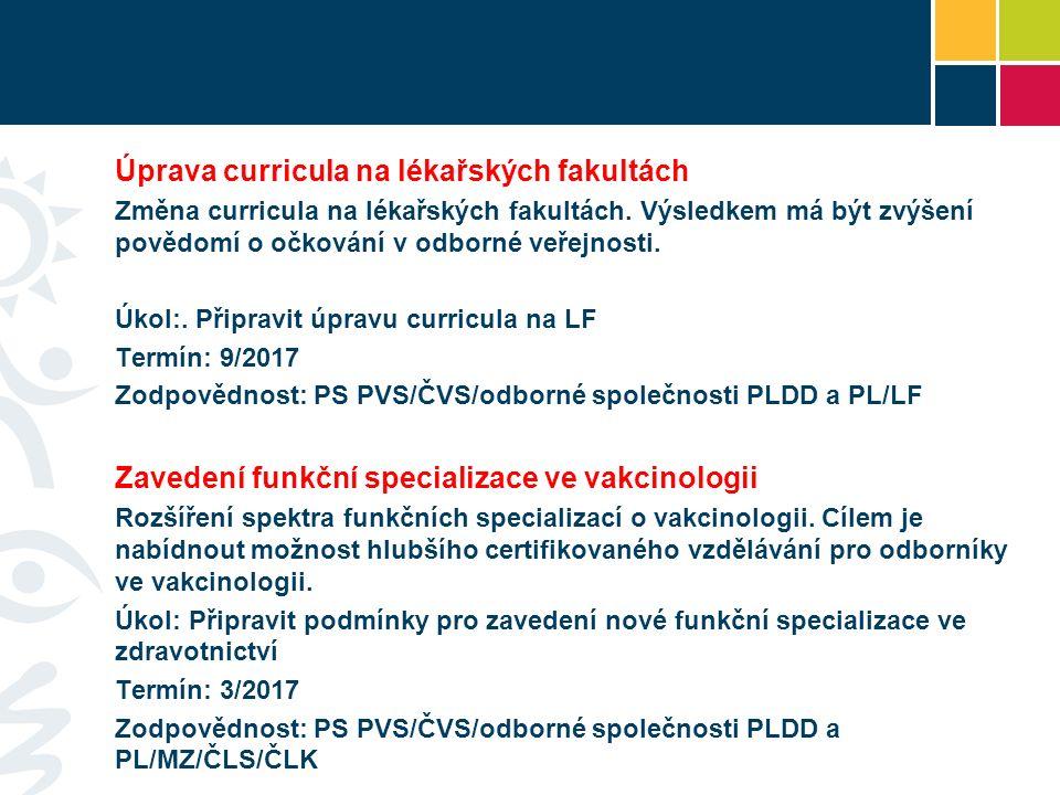 Úprava curricula na lékařských fakultách Změna curricula na lékařských fakultách.