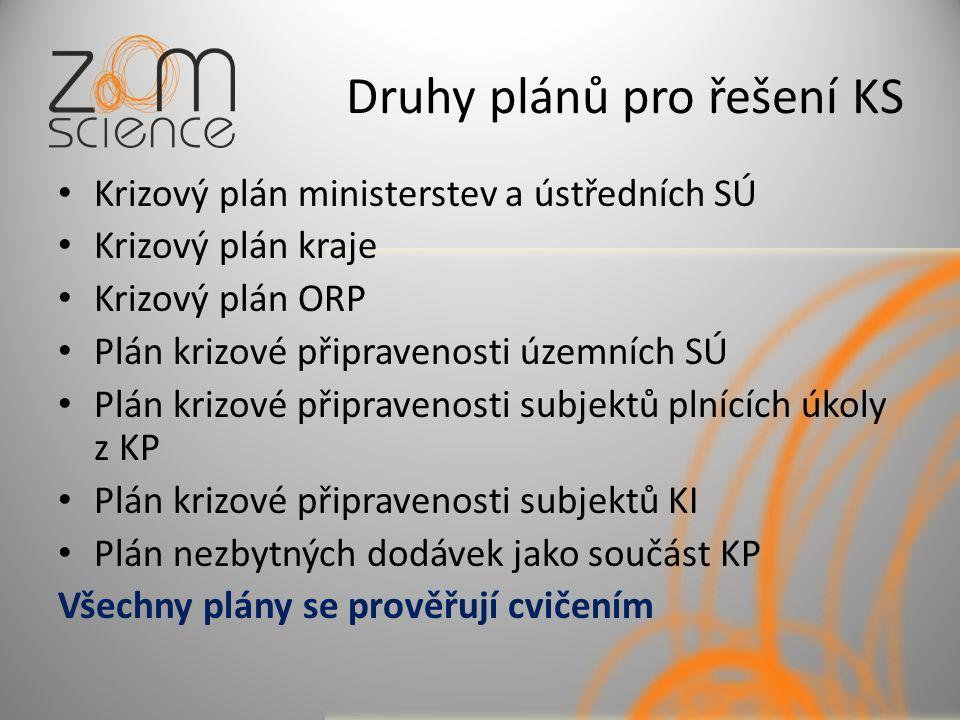 Druhy plánů pro řešení KS Krizový plán ministerstev a ústředních SÚ Krizový plán kraje Krizový plán ORP Plán krizové připravenosti územních SÚ Plán krizové připravenosti subjektů plnících úkoly z KP Plán krizové připravenosti subjektů KI Plán nezbytných dodávek jako součást KP Všechny plány se prověřují cvičením