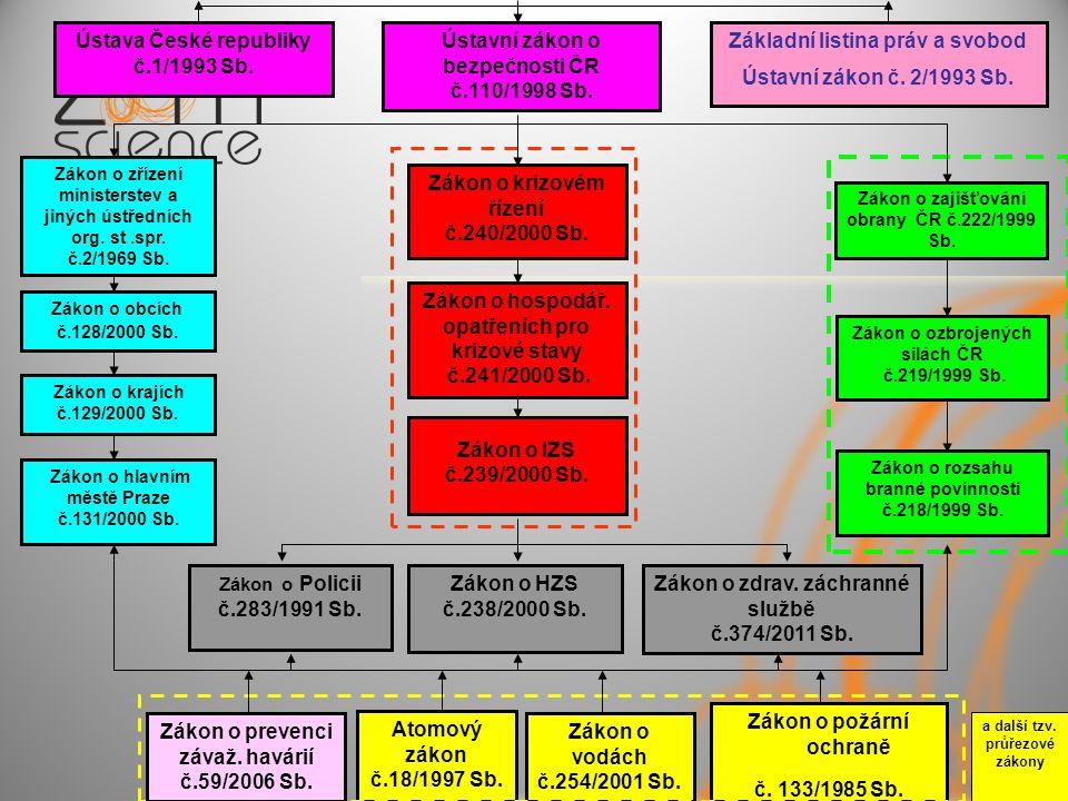 Zákon o krizovém řízení č.240/2000 Sb. Zákon o hospodář.