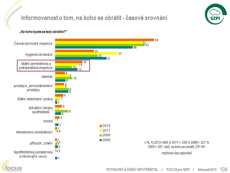 """POTRAVINY A ČESKÝ SPOTŘEBITEL l FOCUS pro SZPI l listopad 2013 104 Informovanost o tom, na koho se obrátit - časové srovnání v %, N 2013 =404, N 2011 = 339; N 2009 = 321; N 2005 = 347; vědí, na koho se obrátit; ČR 18+ možnost více odpovědí """"Na koho byste se tedy obrátil/a"""