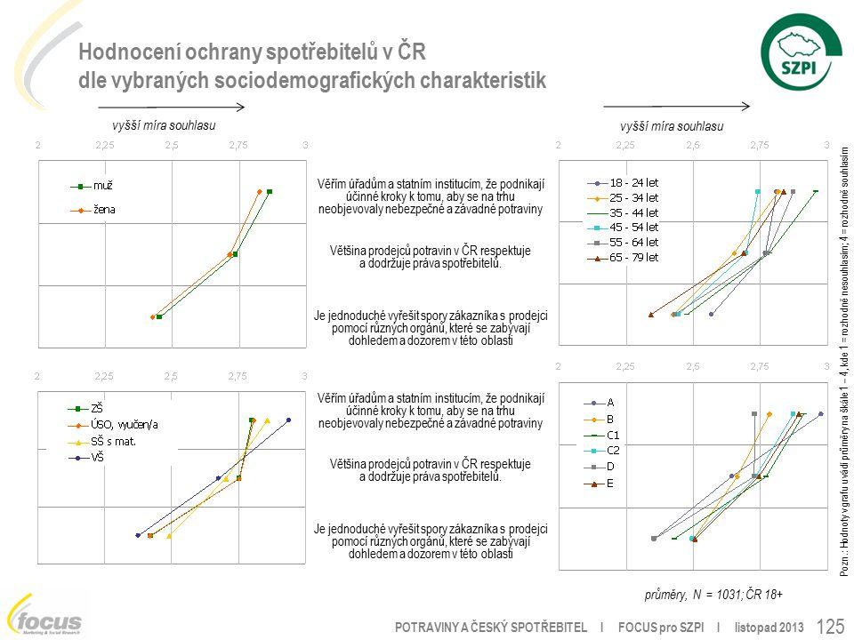 POTRAVINY A ČESKÝ SPOTŘEBITEL l FOCUS pro SZPI l listopad 2013 125 Hodnocení ochrany spotřebitelů v ČR dle vybraných sociodemografických charakteristik Pozn.: Hodnoty v grafu uvádí průměry na škále 1 – 4, kde 1 = rozhodně nesouhlasím; 4 = rozhodně souhlasím Věřím úřadům a statním institucím, že podnikají účinné kroky k tomu, aby se na trhu neobjevovaly nebezpečné a závadné potraviny Většina prodejců potravin v ČR respektuje a dodržuje práva spotřebitelů.