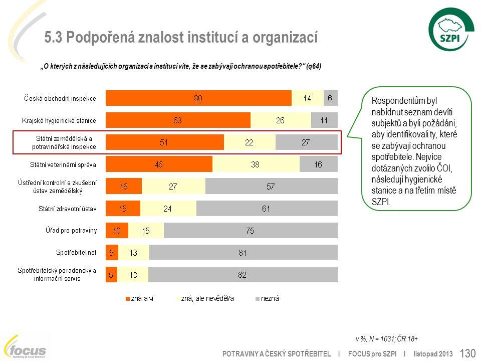 """POTRAVINY A ČESKÝ SPOTŘEBITEL l FOCUS pro SZPI l listopad 2013 130 5.3 Podpořená znalost institucí a organizací """"O kterých z následujících organizací a institucí víte, že se zabývají ochranou spotřebitele (q64) v %, N = 1031; ČR 18+ Respondentům byl nabídnut seznam devíti subjektů a byli požádáni, aby identifikovali ty, které se zabývají ochranou spotřebitele."""