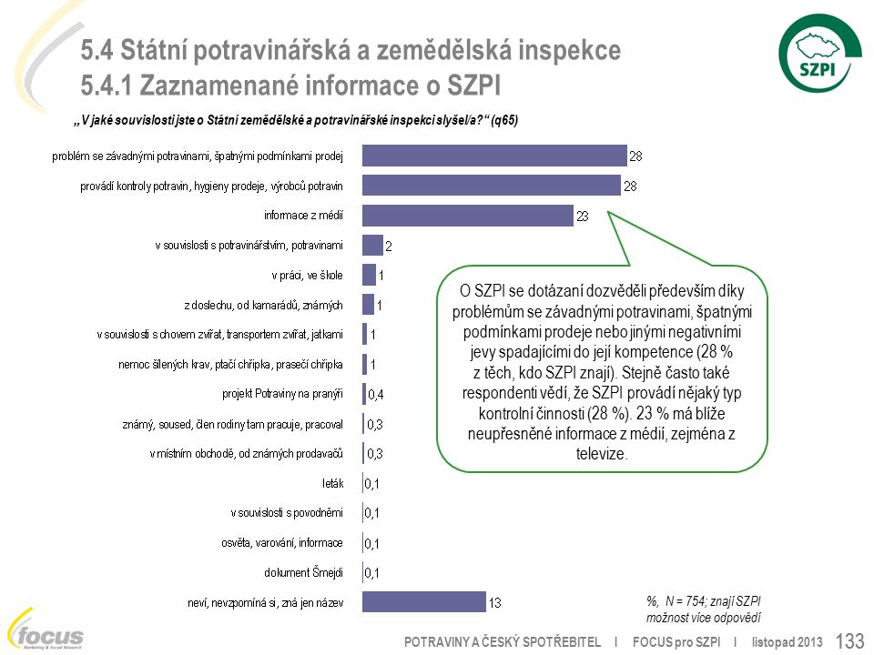 """POTRAVINY A ČESKÝ SPOTŘEBITEL l FOCUS pro SZPI l listopad 2013 133 5.4 Státní potravinářská a zemědělská inspekce 5.4.1 Zaznamenané informace o SZPI """" V jaké souvislosti jste o Státní zemědělské a potravinářské inspekci slyšel/a (q65) %, N = 754; znají SZPI možnost více odpovědí O SZPI se dotázaní dozvěděli především díky problémům se závadnými potravinami, špatnými podmínkami prodeje nebo jinými negativními jevy spadajícími do její kompetence (28 % z těch, kdo SZPI znají)."""