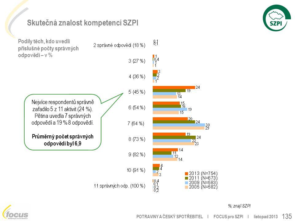 POTRAVINY A ČESKÝ SPOTŘEBITEL l FOCUS pro SZPI l listopad 2013 135 Skutečná znalost kompetencí SZPI Podíly těch, kdo uvedli příslušné počty správných odpovědí – v % %; znají SZPI Nejvíce respondentů správně zařadilo 5 z 11 aktivit (24 %).