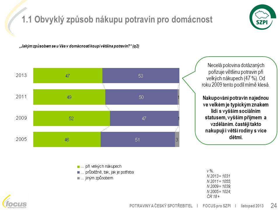 """POTRAVINY A ČESKÝ SPOTŘEBITEL l FOCUS pro SZPI l listopad 2013 24 1.1 Obvyklý způsob nákupu potravin pro domácnost """"Jakým způsobem se u Vás v domácnosti koupí většina potravin (q2) v %, N 2013 = 1031 N 2011 = 1055; N 2009 = 1039; N 2005 = 1024; ČR 18 + Necelá polovina dotázaných pořizuje většinu potravin při velkých nákupech (47 %)."""
