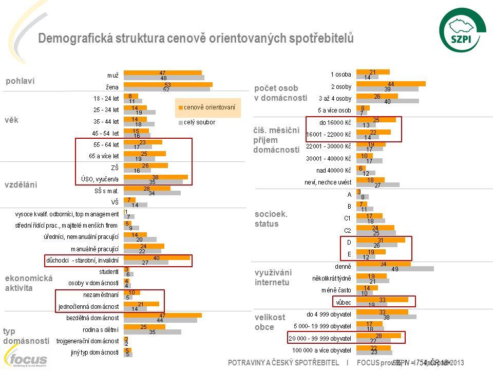 POTRAVINY A ČESKÝ SPOTŘEBITEL l FOCUS pro SZPI l listopad 2013 pohlaví věk vzdělání ekonomická aktivita velikost obce využívání internetu socioek.