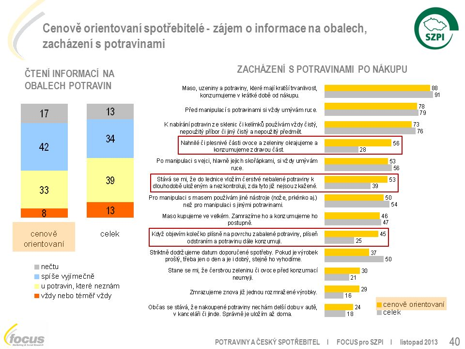 POTRAVINY A ČESKÝ SPOTŘEBITEL l FOCUS pro SZPI l listopad 2013 40 Cenově orientovaní spotřebitelé - zájem o informace na obalech, zacházení s potravinami ČTENÍ INFORMACÍ NA OBALECH POTRAVIN ZACHÁZENÍ S POTRAVINAMI PO NÁKUPU