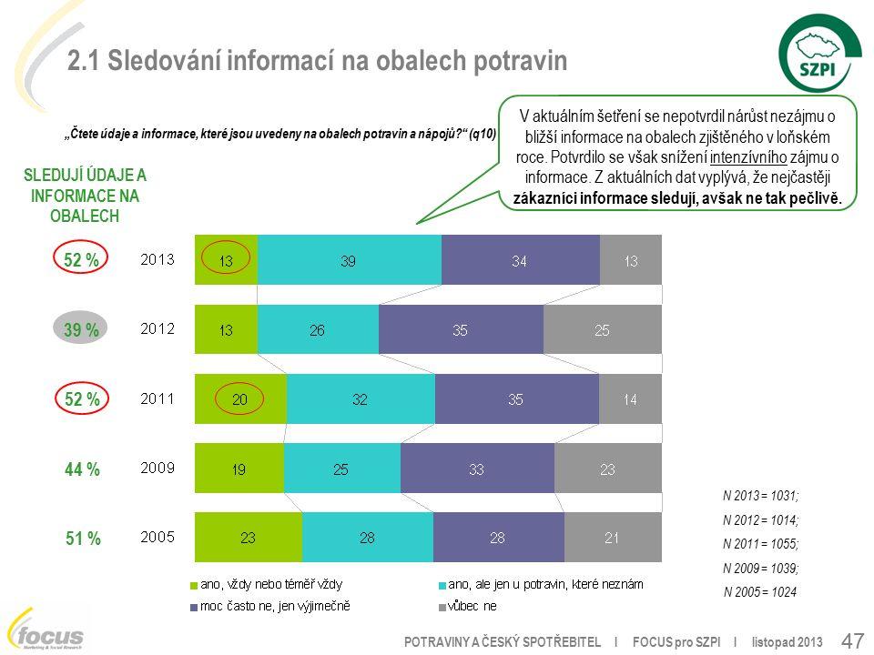 """POTRAVINY A ČESKÝ SPOTŘEBITEL l FOCUS pro SZPI l listopad 2013 47 N 2013 = 1031; N 2012 = 1014; N 2011 = 1055; N 2009 = 1039; N 2005 = 1024 2.1 Sledování informací na obalech potravin """"Čtete údaje a informace, které jsou uvedeny na obalech potravin a nápojů (q10) V aktuálním šetření se nepotvrdil nárůst nezájmu o bližší informace na obalech zjištěného v loňském roce."""