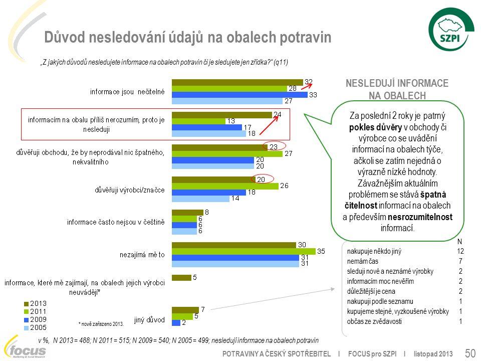 """POTRAVINY A ČESKÝ SPOTŘEBITEL l FOCUS pro SZPI l listopad 2013 50 Důvod nesledování údajů na obalech potravin """"Z jakých důvodů nesledujete informace na obalech potravin či je sledujete jen zřídka (q11) v %, N 2013 = 488; N 2011 = 515; N 2009 = 540; N 2005 = 499; nesledují informace na obalech potravin nakupuje někdo jiný12 nemám čas7 sleduji nové a neznámé výrobky2 informacím moc nevěřím2 důležitější je cena2 nakupuji podle seznamu1 kupujeme stejné, vyzkoušené výrobky1 občas ze zvědavosti1 * nově zařazeno 2013."""