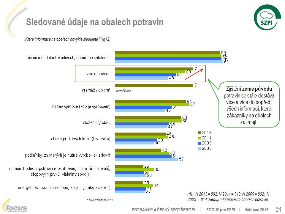 """POTRAVINY A ČESKÝ SPOTŘEBITEL l FOCUS pro SZPI l listopad 2013 51 Sledované údaje na obalech potravin """"Které informace na obalech obvykle sledujete (q12) v %, N 2013 = 892; N 2011 = 913; N 2009 = 802; N 2005 = 814; sledují informace na obalech potravin * nově zařazeno 2013."""