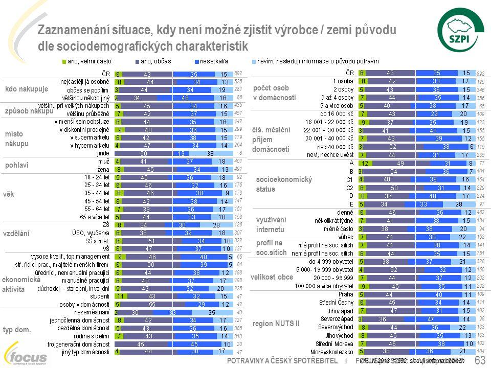POTRAVINY A ČESKÝ SPOTŘEBITEL l FOCUS pro SZPI l listopad 2013 pohlaví věk vzdělání ekonomická aktivita velikost obce region NUTS II využívání internetu socioekonomický status čiš.