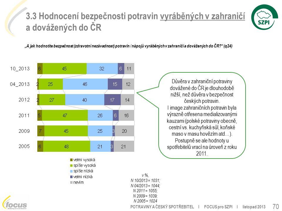"""POTRAVINY A ČESKÝ SPOTŘEBITEL l FOCUS pro SZPI l listopad 2013 70 3.3 Hodnocení bezpečnosti potravin vyráběných v zahraničí a dovážených do ČR """"A jak hodnotíte bezpečnost (zdravotní nezávadnost) potravin / nápojů vyráběných v zahraničí a dovážených do ČR (q24) v %, N 10/2013 = 1031; N 04/2013 = 1044; N 2011 = 1055; N 2009 = 1039; N 2005 = 1024 Důvěra v zahraniční potraviny dovážené do ČR je dlouhodobě nižší, než důvěra v bezpečnost českých potravin."""