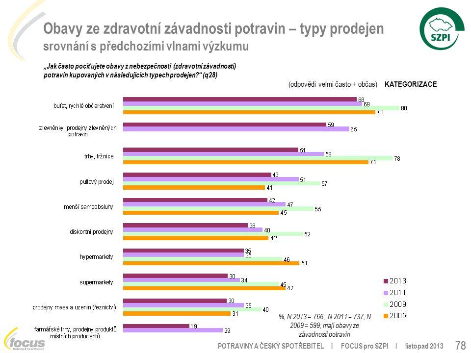 """POTRAVINY A ČESKÝ SPOTŘEBITEL l FOCUS pro SZPI l listopad 2013 78 Obavy ze zdravotní závadnosti potravin – typy prodejen srovnání s předchozími vlnami výzkumu %, N 2013 = 766, N 2011 = 737, N 2009 = 599; mají obavy ze závadnosti potravin """"Jak často pociťujete obavy z nebezpečnosti (zdravotní závadnosti) potravin kupovaných v následujících typech prodejen (q28) (odpovědi velmi často + občas) KATEGORIZACE"""