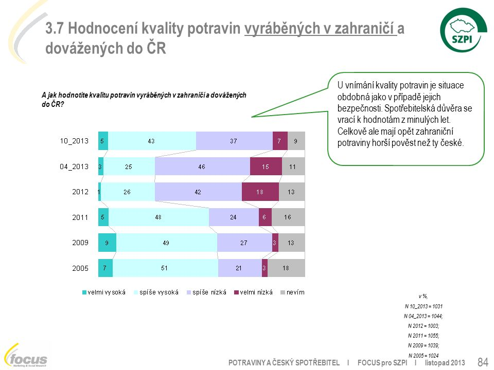 POTRAVINY A ČESKÝ SPOTŘEBITEL l FOCUS pro SZPI l listopad 2013 84 3.7 Hodnocení kvality potravin vyráběných v zahraničí a dovážených do ČR A jak hodnotíte kvalitu potravin vyráběných v zahraničí a dovážených do ČR.