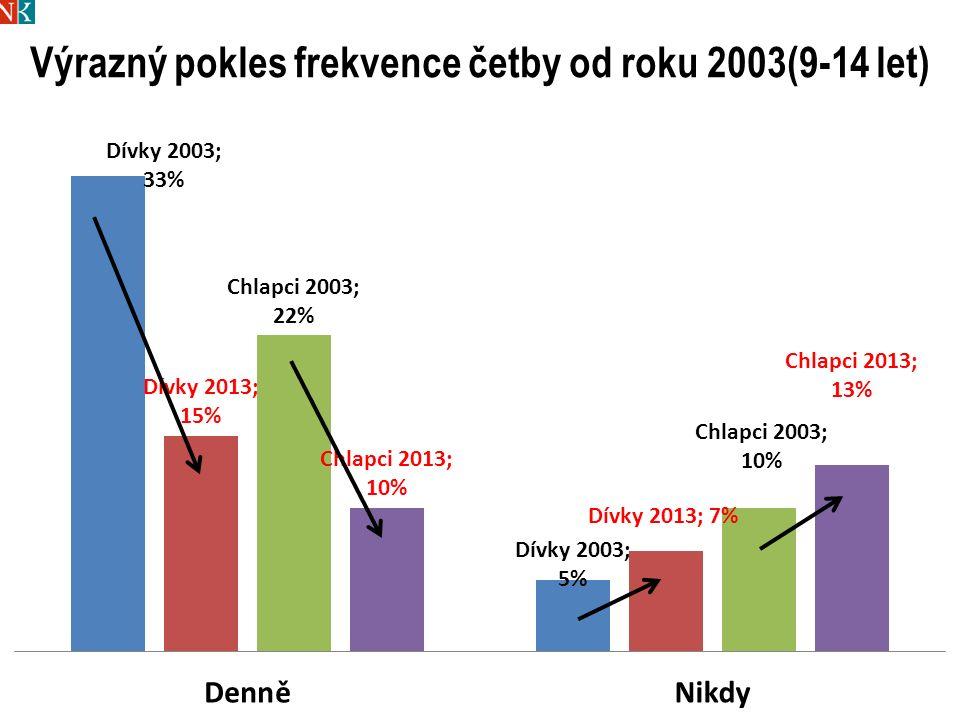Výrazný pokles frekvence četby od roku 2003(9-14 let)