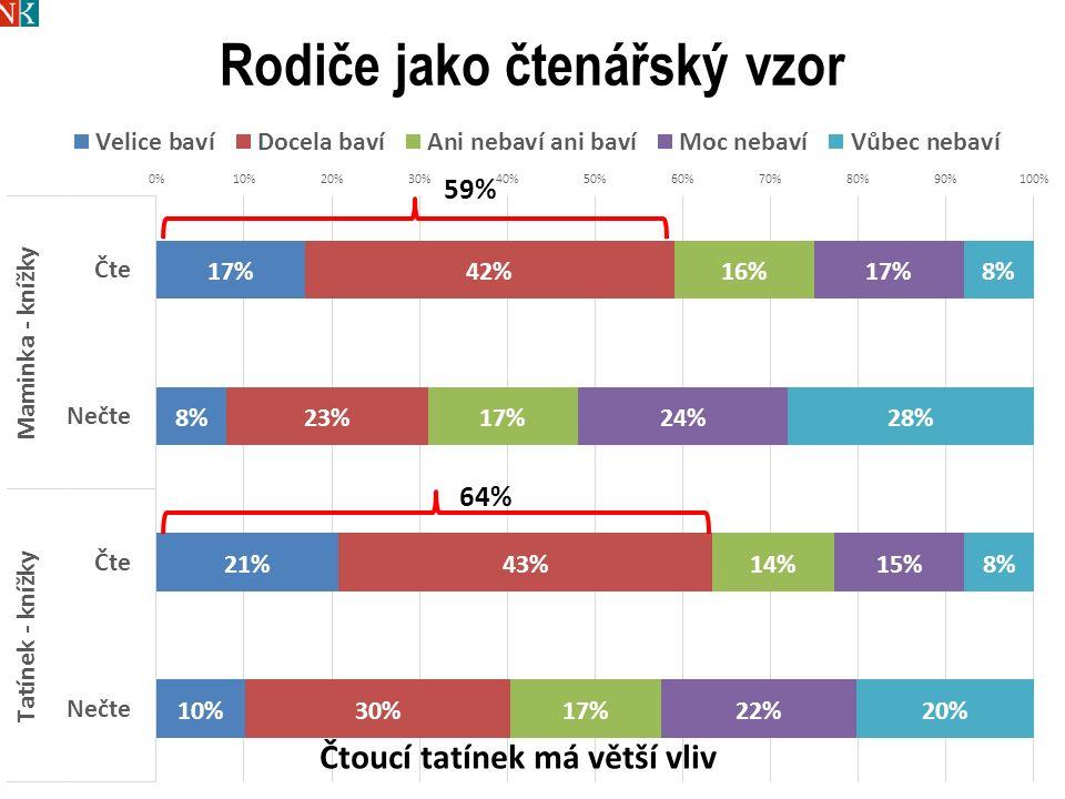 Rodiče jako čtenářský vzor 25 59% 64%