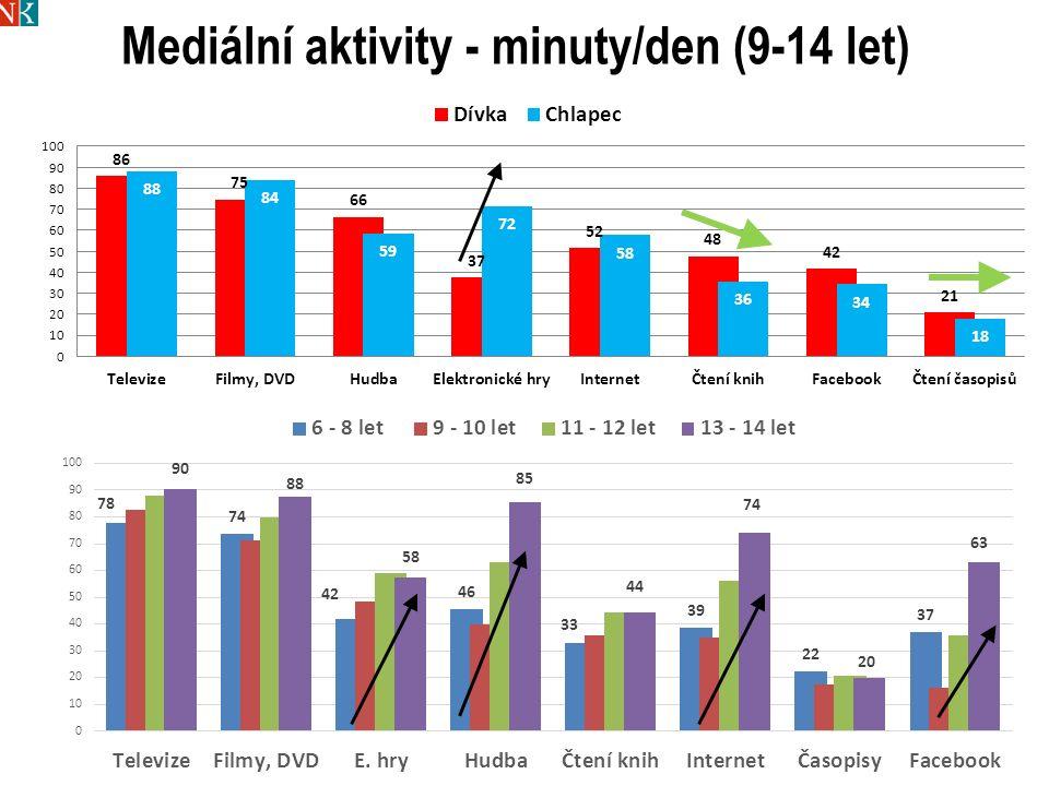 Mediální aktivity - minuty/den (9-14 let)