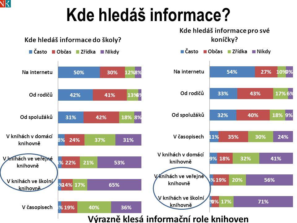 Kde hledáš informace Výrazně klesá informační role knihoven