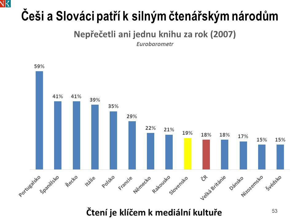 53 Češi a Slováci patří k silným čtenářským národům Čtení je klíčem k mediální kultuře