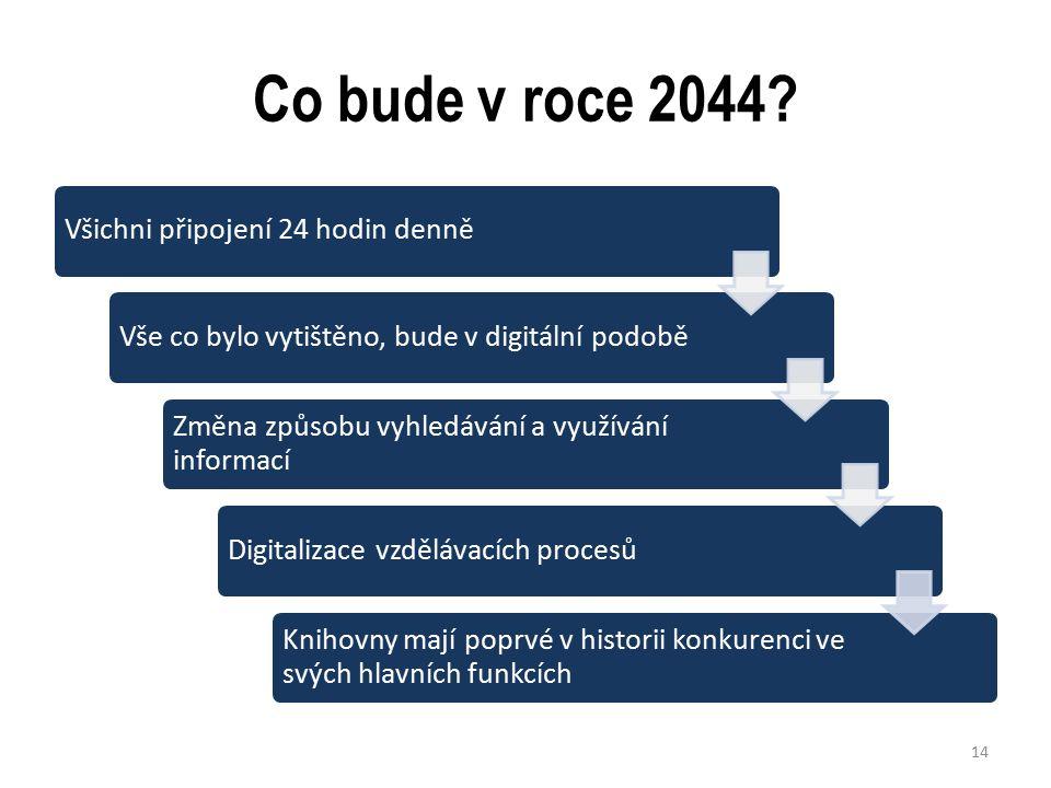 Co bude v roce 2044.