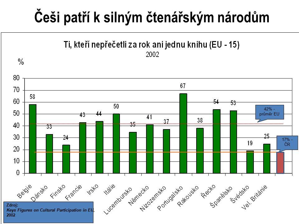 23 42% - průměr EU Zdroj: Keys Figures on Cultural Participation in EU, 2002 17% - ČR Češi patří k silným čtenářským národům