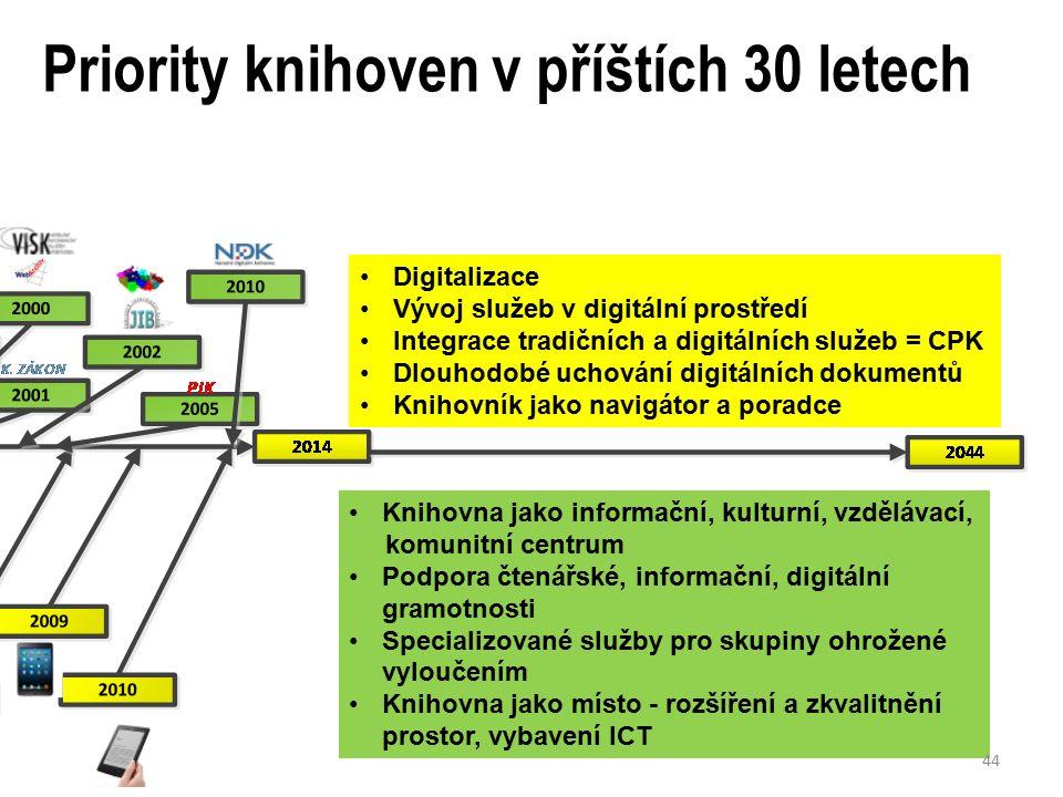 Priority knihoven v příštích 30 letech Knihovna jako informační, kulturní, vzdělávací, komunitní centrum Podpora čtenářské, informační, digitální gramotnosti Specializované služby pro skupiny ohrožené vyloučením Knihovna jako místo - rozšíření a zkvalitnění prostor, vybavení ICT Vývoj čtecích zařízení Koncentrace digitálních zdrojů Změny distribuce, streamování.