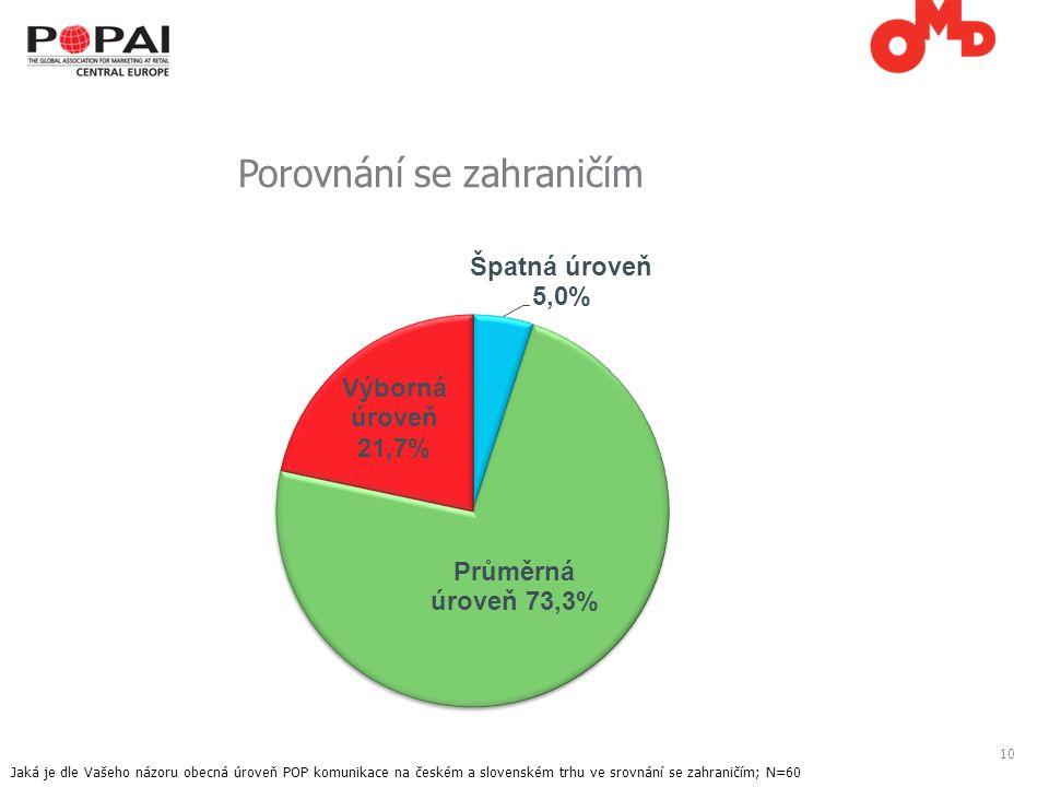 10 Porovnání se zahraničím Jaká je dle Vašeho názoru obecná úroveň POP komunikace na českém a slovenském trhu ve srovnání se zahraničím; N=60