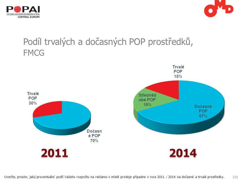 105 Podíl trvalých a dočasných POP prostředků, FMCG Uveďte, prosím, jaký procentuální podíl Vašeho rozpočtu na reklamu v místě prodeje připadne v roce 2011 / 2014 na dočasné a trvalé prostředky.