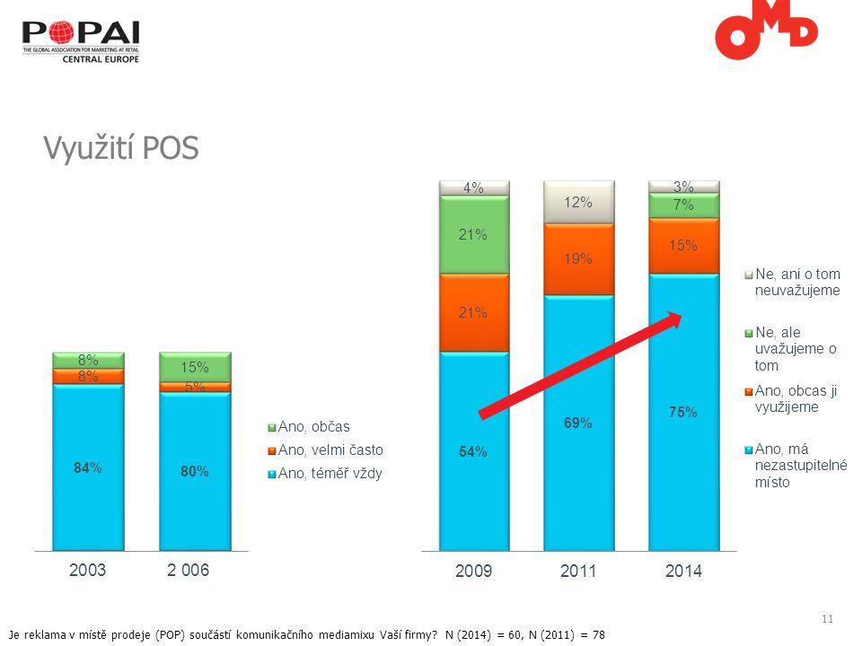 11 Využití POS Je reklama v místě prodeje (POP) součástí komunikačního mediamixu Vaší firmy.