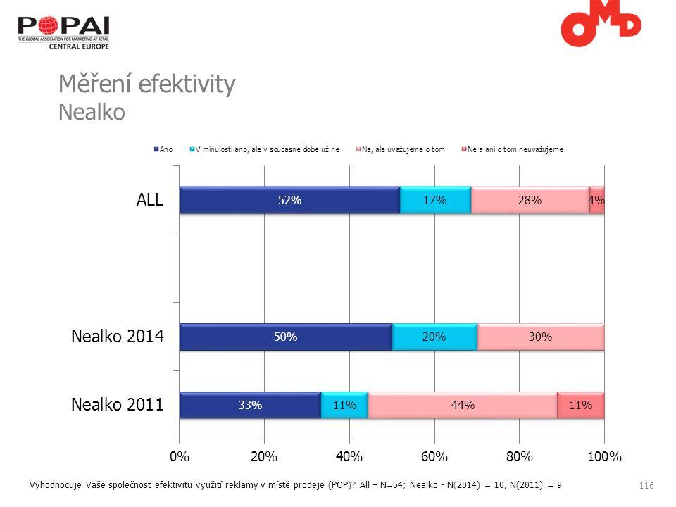 116 Měření efektivity Nealko Vyhodnocuje Vaše společnost efektivitu využití reklamy v místě prodeje (POP).