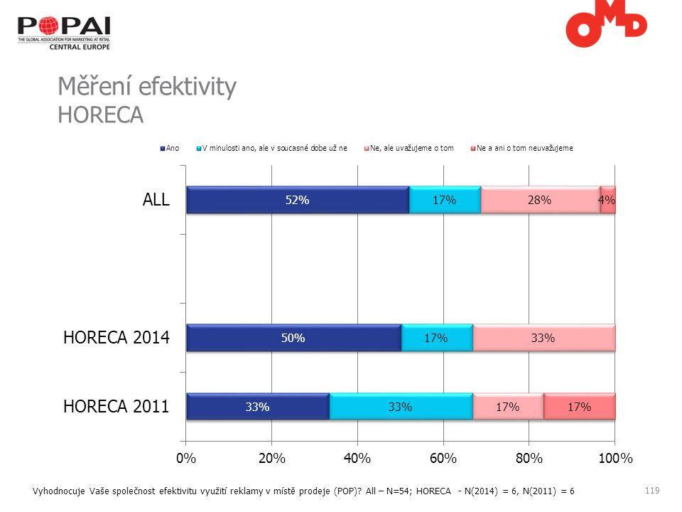 119 Měření efektivity HORECA Vyhodnocuje Vaše společnost efektivitu využití reklamy v místě prodeje (POP).