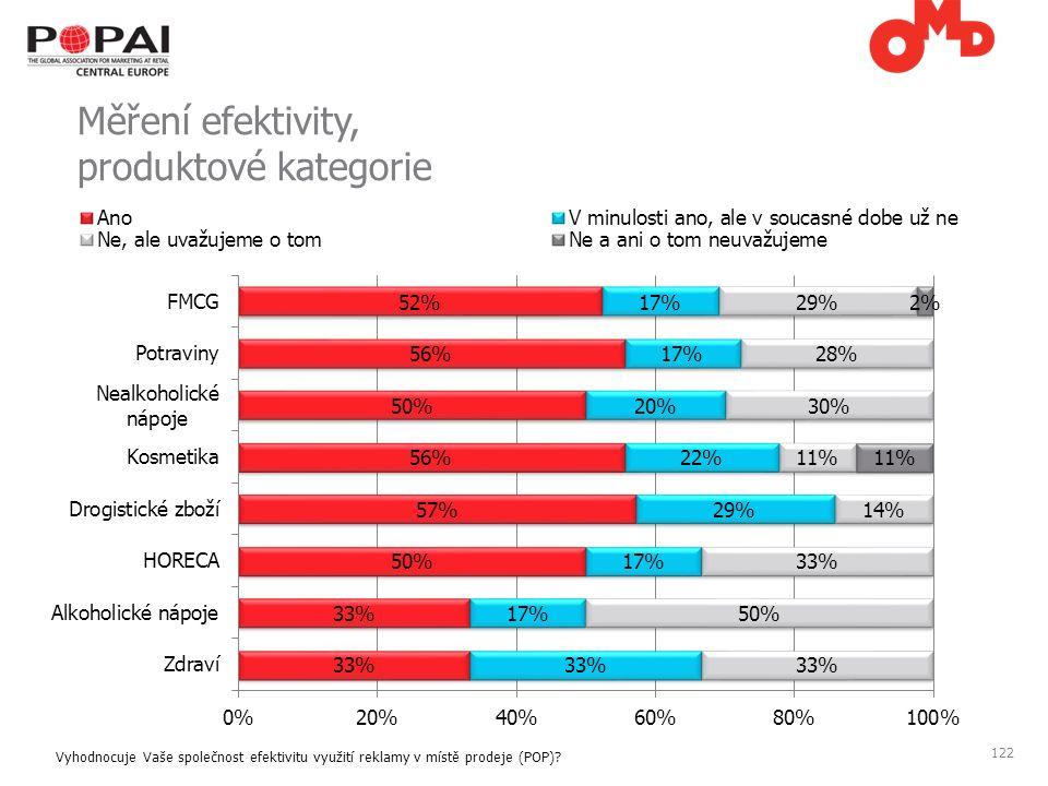 122 Měření efektivity, produktové kategorie Vyhodnocuje Vaše společnost efektivitu využití reklamy v místě prodeje (POP)