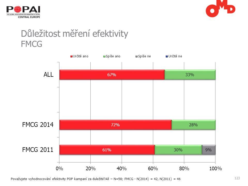 123 Důležitost měření efektivity FMCG Považujete vyhodnocování efektivity POP kampaní za duležité All – N=58; FMCG - N(2014) = 42, N(2011) = 46