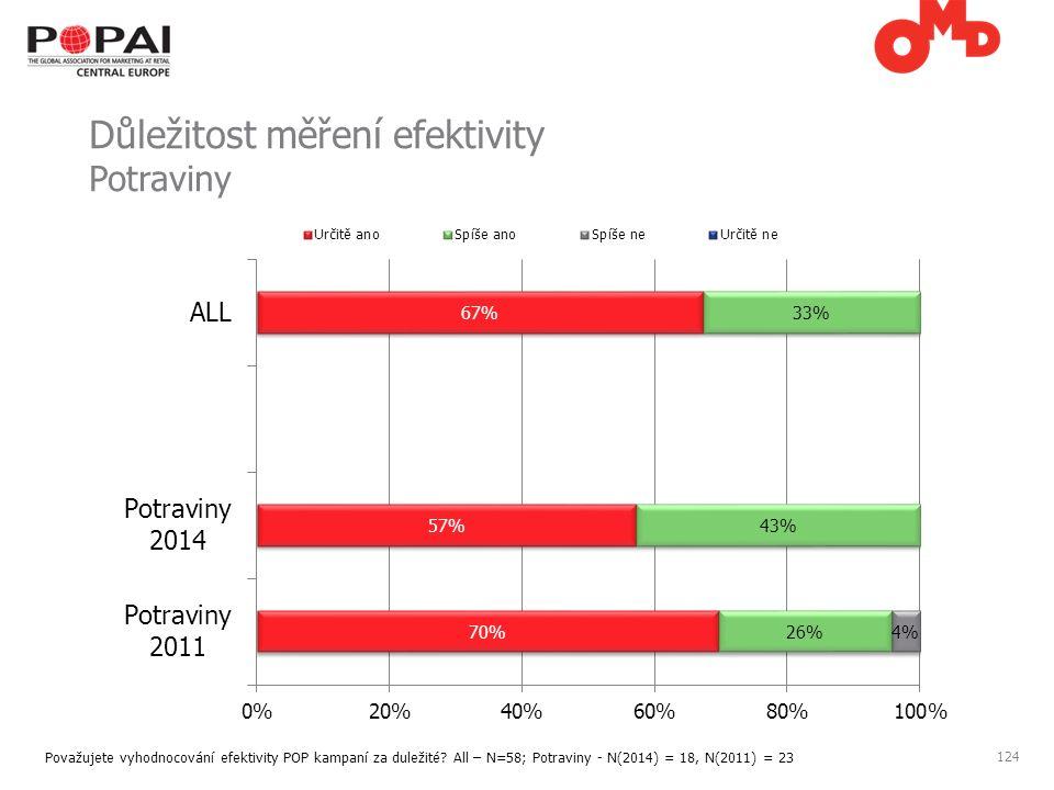 124 Důležitost měření efektivity Potraviny Považujete vyhodnocování efektivity POP kampaní za duležité.