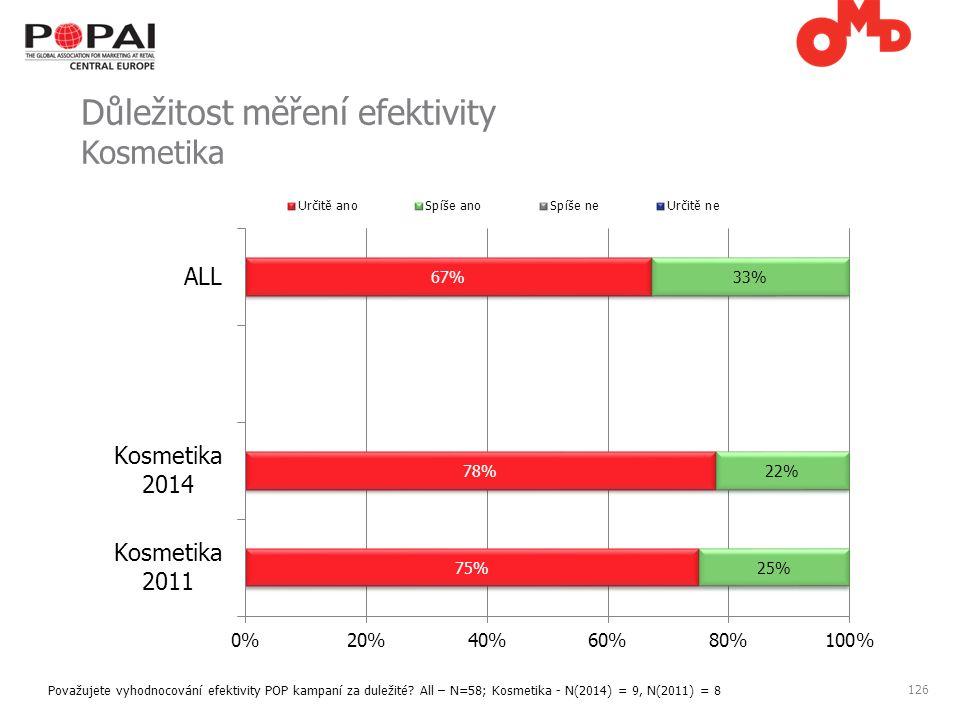 126 Důležitost měření efektivity Kosmetika Považujete vyhodnocování efektivity POP kampaní za duležité.