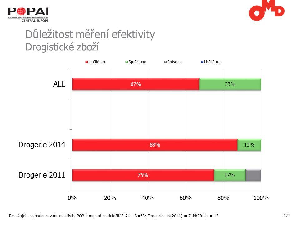 127 Důležitost měření efektivity Drogistické zboží Považujete vyhodnocování efektivity POP kampaní za duležité.