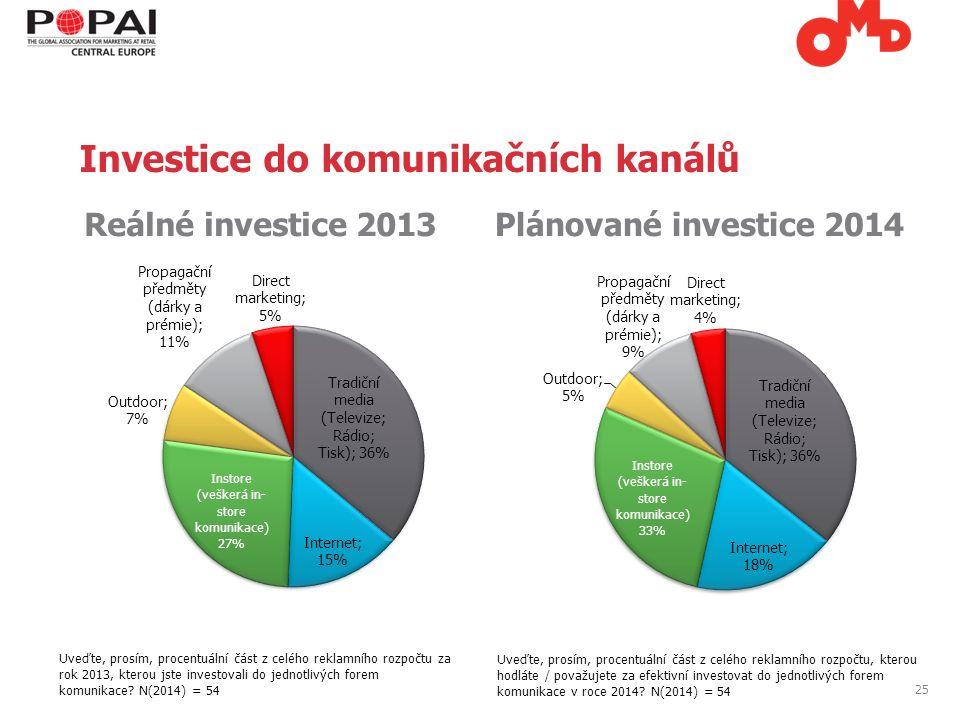 25 Reálné investice 2013Plánované investice 2014 Uveďte, prosím, procentuální část z celého reklamního rozpočtu za rok 2013, kterou jste investovali do jednotlivých forem komunikace.
