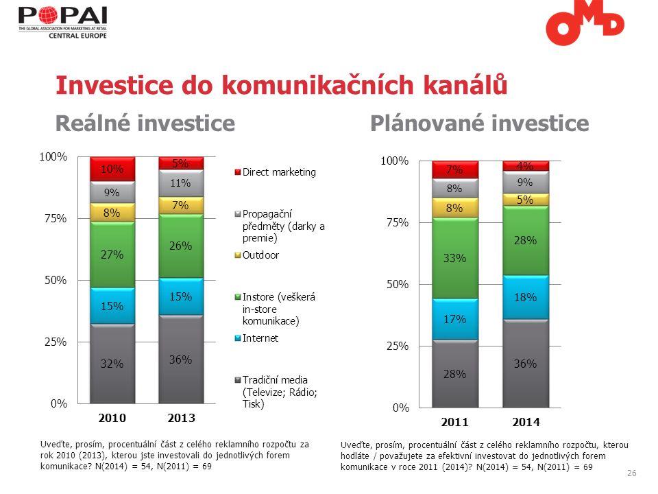 26 Reálné investice Plánované investice Uveďte, prosím, procentuální část z celého reklamního rozpočtu za rok 2010 (2013), kterou jste investovali do jednotlivých forem komunikace.