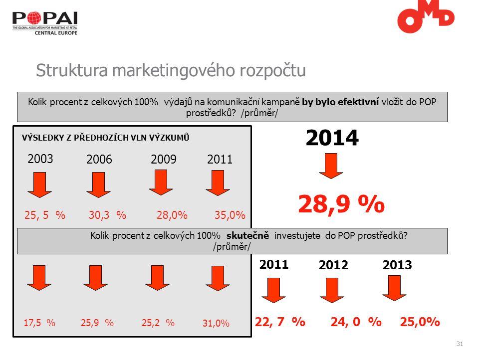 31 Struktura marketingového rozpočtu 2003 2006 25,9 % 25, 5 % 30,3 % 28,0% 35,0% 17,5 % Kolik procent z celkových 100% skutečně investujete do POP prostředků.
